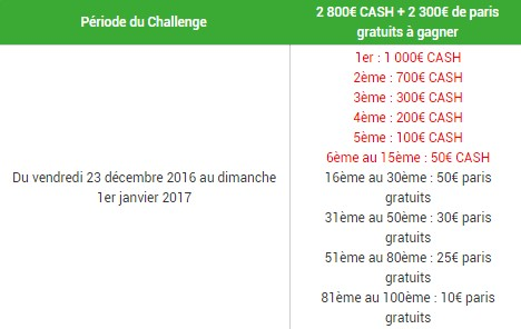 Le Challenge Sports US d'Unibet : la répartition des gains